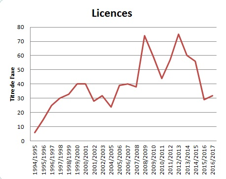 Leclubetvous_evolution_nbre_de_licencies_1994_2017.jpg